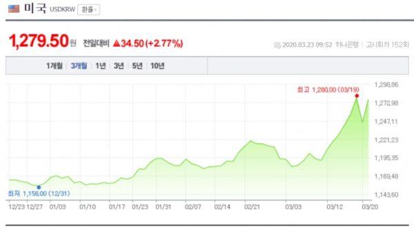 の と 違い 通貨 為替 韓国 スワップ スワップ
